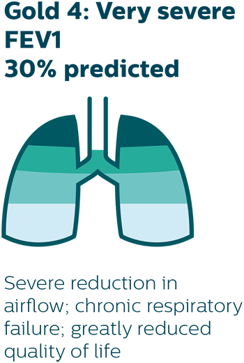 Severe reduction in airflow; chronic respiratory failure; greatly reduced quality of life